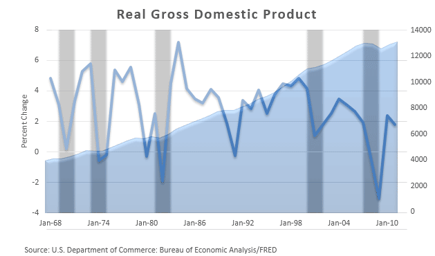 US Real GDP 1968-2011