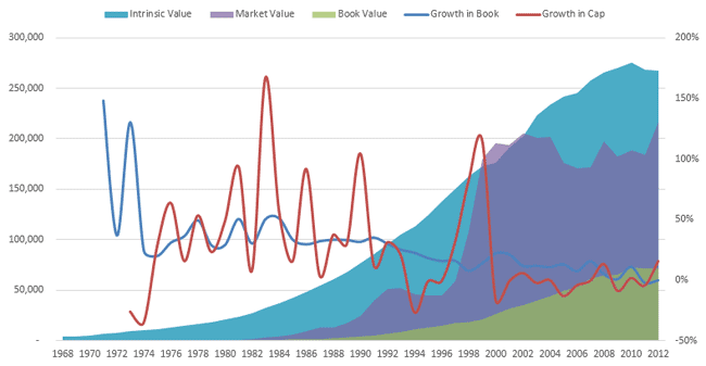 Walmart Book Value, Market Cap, and Intrinsic Value between 1968-2012