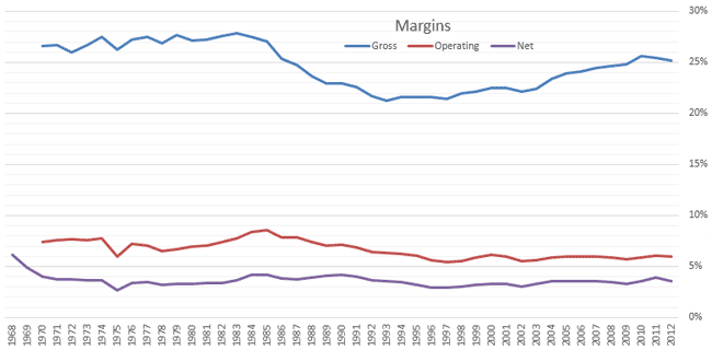Walmart Gross, Operating, and Net Margins 1968-2012