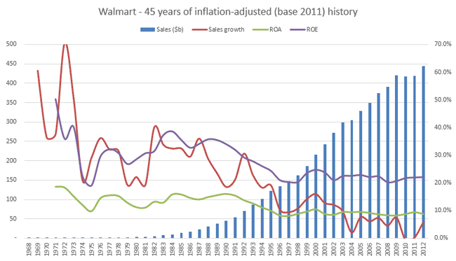 Walmart Sales, Sales Growth, Return on Assets, Return on Equity 1968-2012