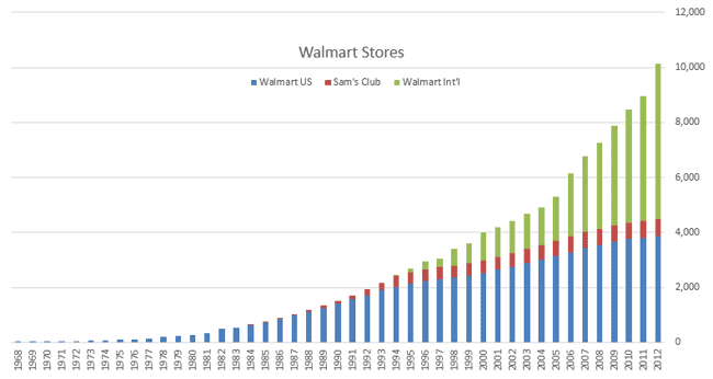 walmart's foreign expansion Walmart, a leading us retail giant, had gained international experience through  joint ventures and subsidiaries in many countries like mexico, canada,.