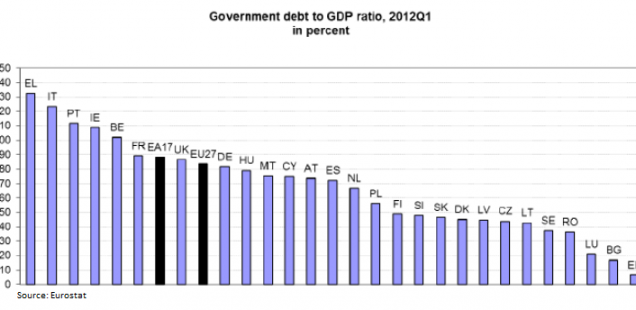 Government debt to GDP ratios in the EU