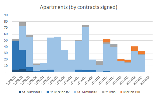 FairPlay Properties REIT Quarterly Apartment Sales 2008-2012