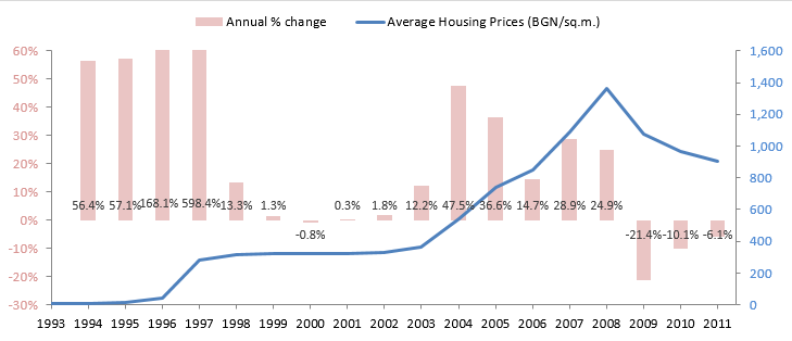 Average Housing Prices in Bulgaria 1993-2011