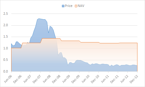 FairPlay's Price and NAV 2006-2012