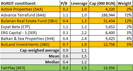 7 REITs in the BGREIT Index