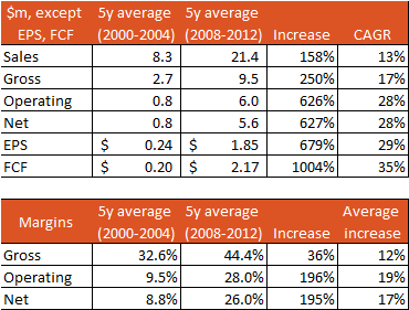 Summary financial information for Quality Products comparing the periods 2000-2004 and 2008-2012
