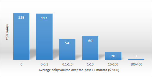 Average Daily Volume on the Bulgarian Stock Exchange