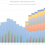 OPAP's Gross Gaming Revenue, Earnings before Interest and Taxes, Net Income, and Free Cash Flow