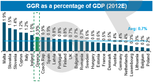 Gross gaming revenue as percentage of GDP