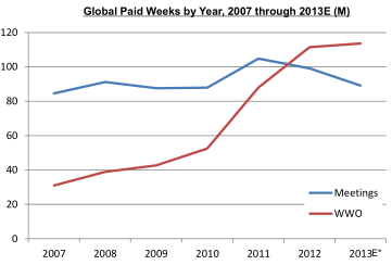 Weight Watchers global paid weeks 2007-2013