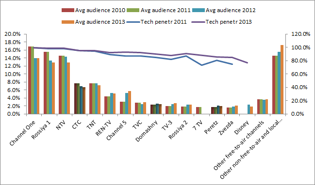The average audience share of major Russian TV channels for 2010-2013