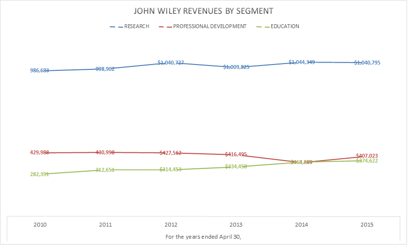 John Wiley Revenue by Segment 2010-2015